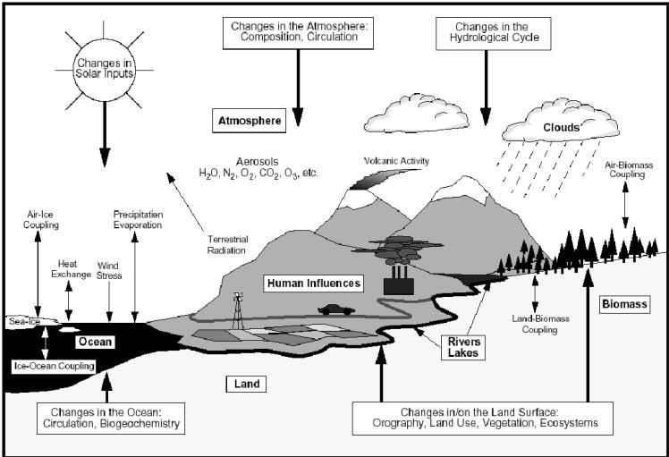 Dynamique et thermodynamique du Climat, Didier PAILLARD, Corentin HERBERT