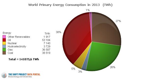 Consommation mondiale d'énergie, répartie en type d'énergie primaire : énergies fossiles en force !! | http://www.tsp-data-portal.org/