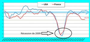 Croissance France USA
