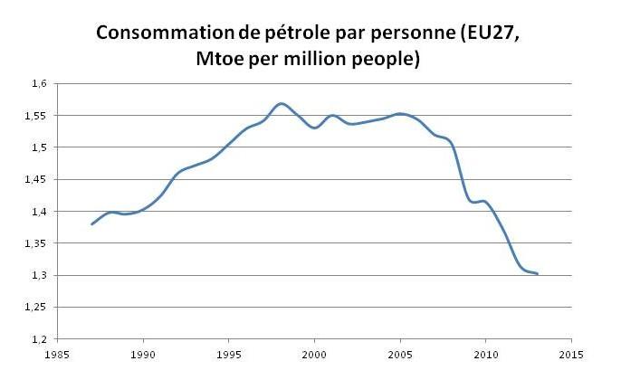 La consommation de pétrole en Europe... Se casse la figure depuis 2006 !