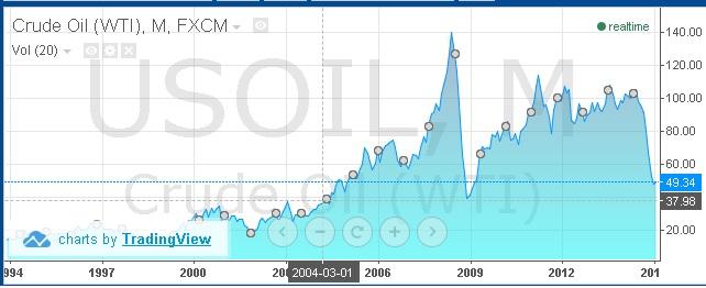 Houla, il grimpe, il grimpe , le prix du pétrole, depuis 2004 !