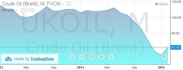 Le prix du pétrole fait du saut à l'élastique, et ça crée des sensations ! | http://prixdubaril.com/