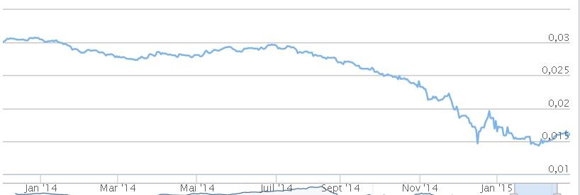 Hum, il y a comme une légère ressemblance entre le cours du Rouble par rapport au dollar et le cours du prix du pétrole... Y aurait-il un lien ?