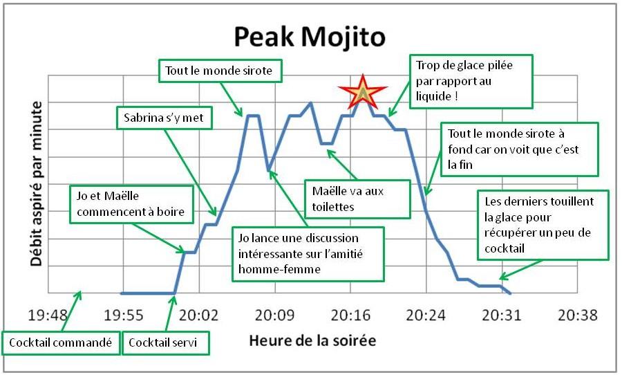 Données basées sur ma soirée du week-end dernier. On y voit clairement le pic mojito, localisé par l'étoile.