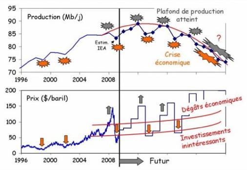 Illustration de la production en haut), et du prix en bas) du pétrole | www.manicore.com