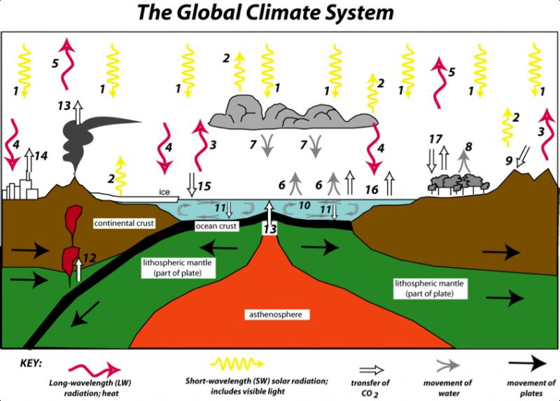 Voilà un schéma qui a le mérite de montrer que le soleil fait un peu tout bouger sur notre planète !| www.e-education.psu.edu