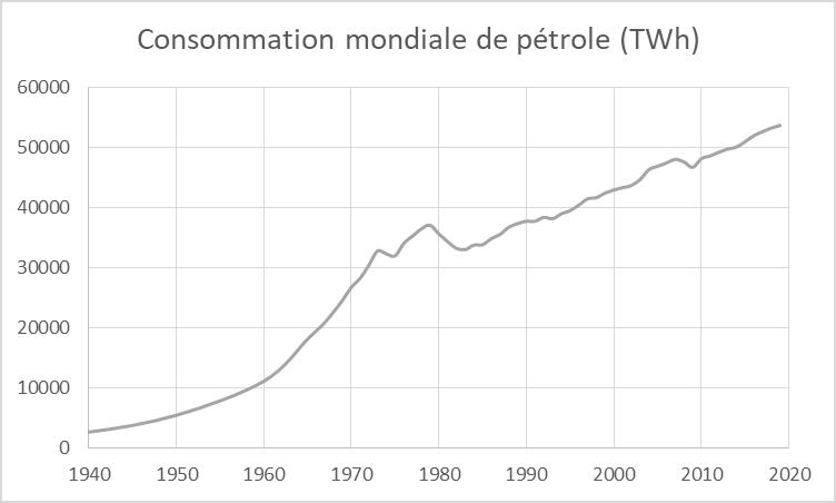 Conso pétrole